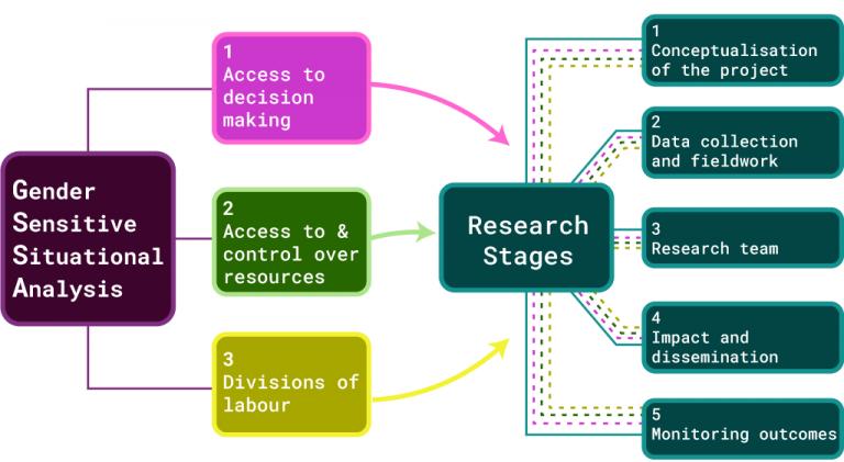 GSSA diagram