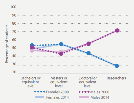 Women and STEM graphic